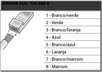 norma EIA TIA 568 A